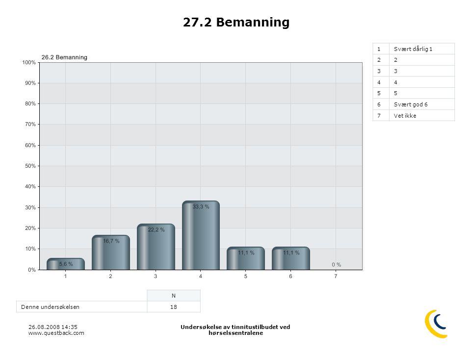 26.08.2008 14:35 www.questback.com Undersøkelse av tinnitustilbudet ved hørselssentralene 39 27.2 Bemanning 1Svært dårlig 1 22 33 44 55 6Svært god 6 7