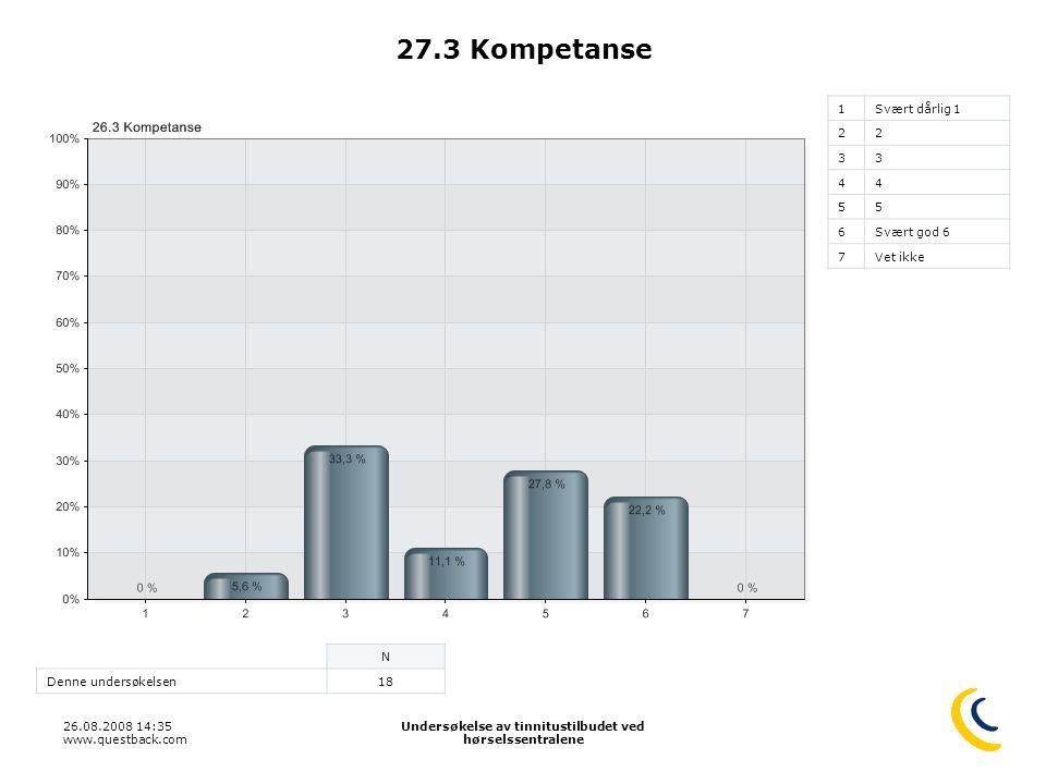 26.08.2008 14:35 www.questback.com Undersøkelse av tinnitustilbudet ved hørselssentralene 40 27.3 Kompetanse 1Svært dårlig 1 22 33 44 55 6Svært god 6
