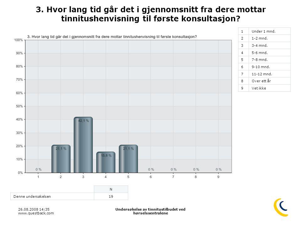 26.08.2008 14:35 www.questback.com Undersøkelse av tinnitustilbudet ved hørselssentralene 6 3. Hvor lang tid går det i gjennomsnitt fra dere mottar ti