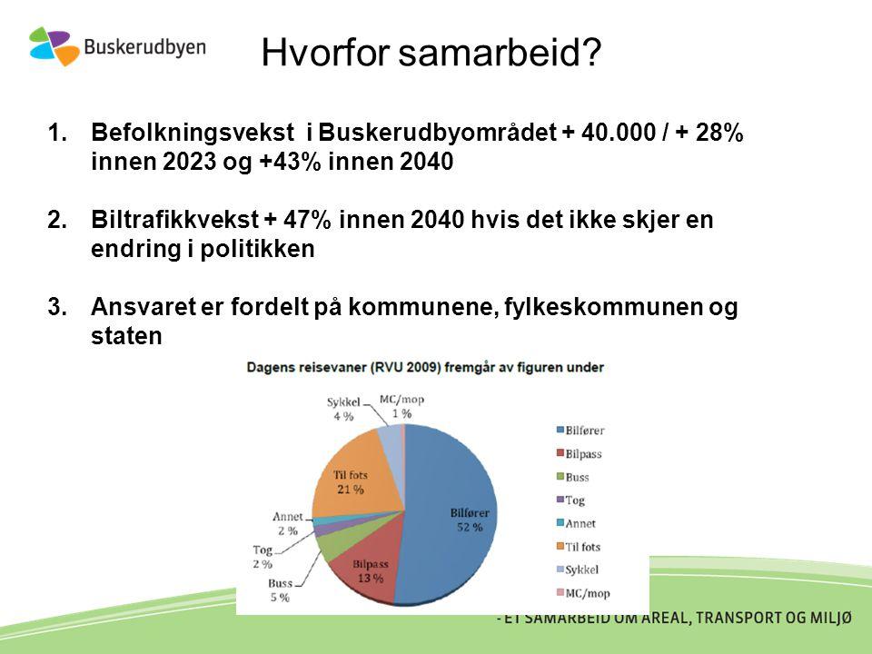 Hvorfor samarbeid? 1.Befolkningsvekst i Buskerudbyområdet + 40.000 / + 28% innen 2023 og +43% innen 2040 2.Biltrafikkvekst + 47% innen 2040 hvis det i