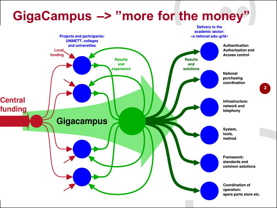"3 GigaCampus –> ""more for the money"""