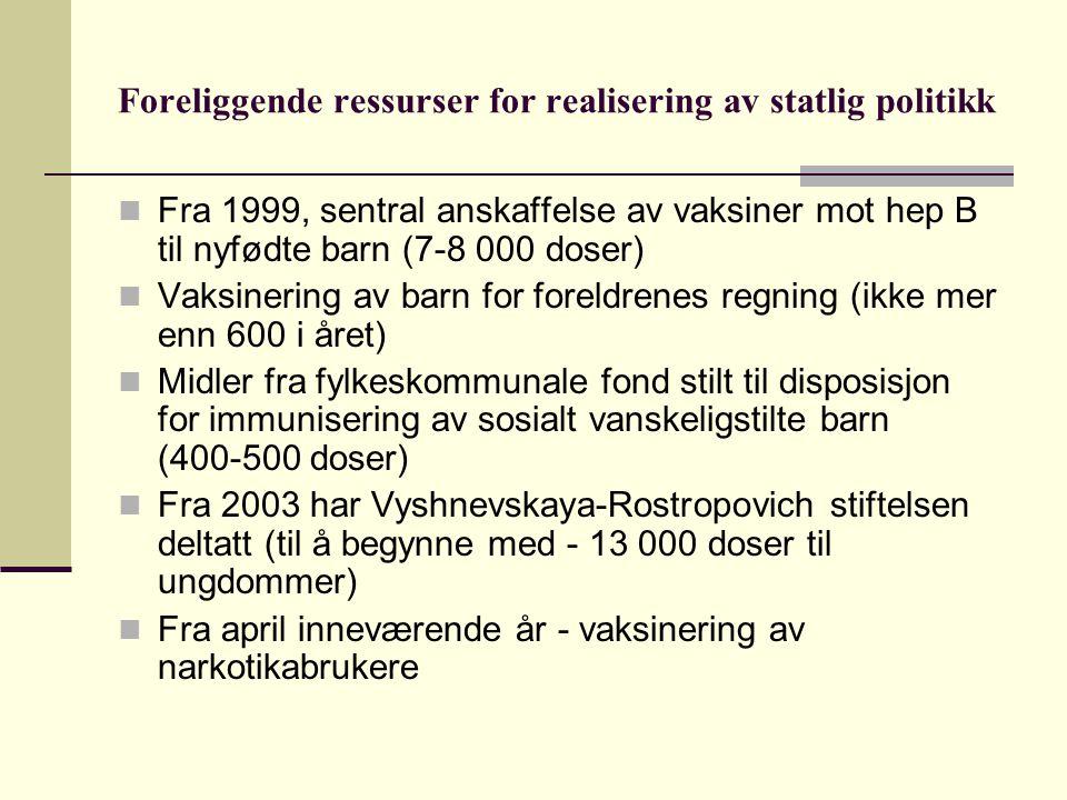 Foreliggende ressurser for realisering av statlig politikk  Fra 1999, sentral anskaffelse av vaksiner mot hep B til nyfødte barn (7-8 000 doser)  Vaksinering av barn for foreldrenes regning (ikke mer enn 600 i året)  Midler fra fylkeskommunale fond stilt til disposisjon for immunisering av sosialt vanskeligstilte barn (400-500 doser)  Fra 2003 har Vyshnevskaya-Rostropovich stiftelsen deltatt (til å begynne med - 13 000 doser til ungdommer)  Fra april inneværende år - vaksinering av narkotikabrukere