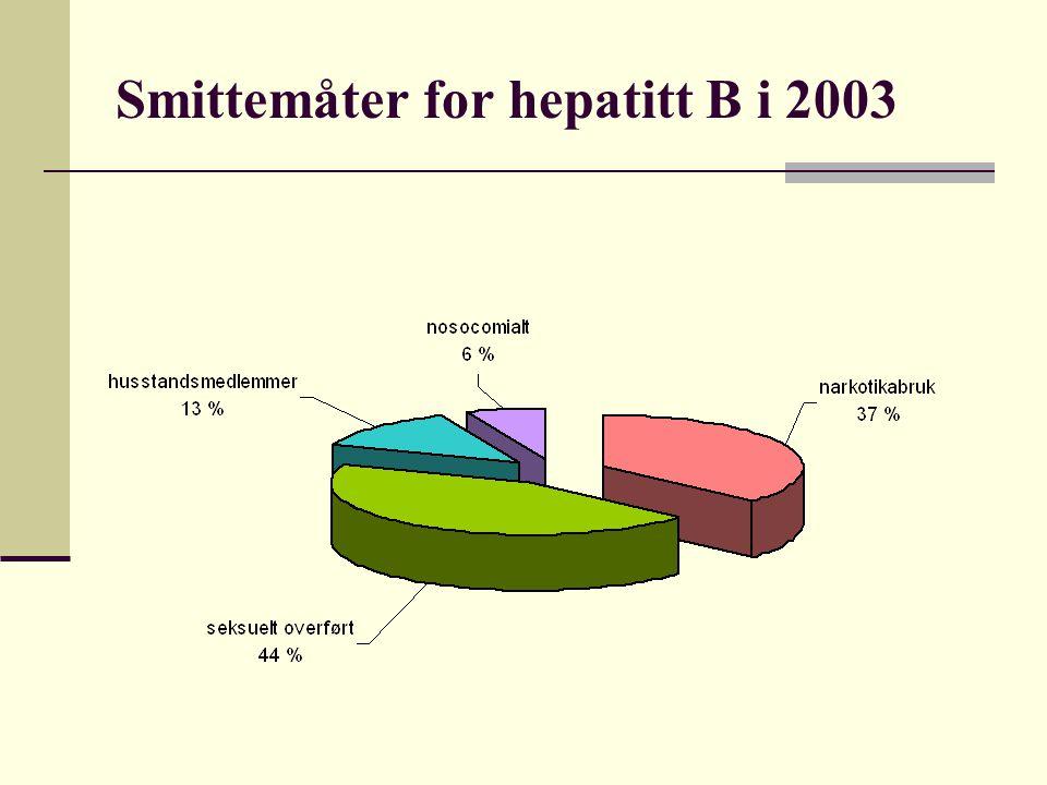 Smittemåter for hepatitt B i 2003