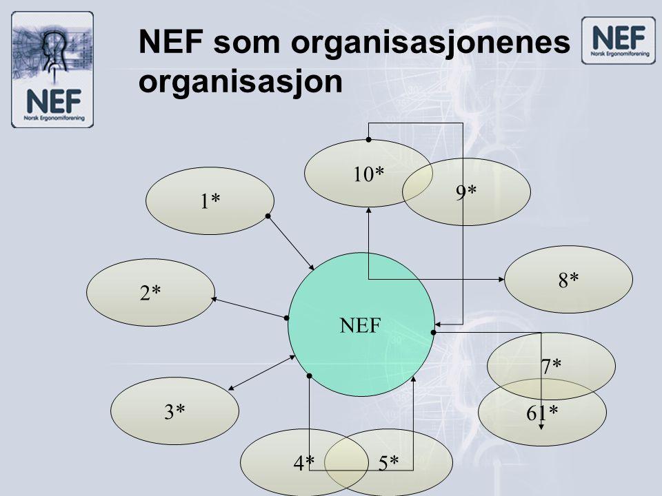NEF som organisasjonenes organisasjon 2* 1* 5* 10* 3* 4* 61* 8* 9* NEF 7* * Andre organisasjoner eller enkeltpersoner