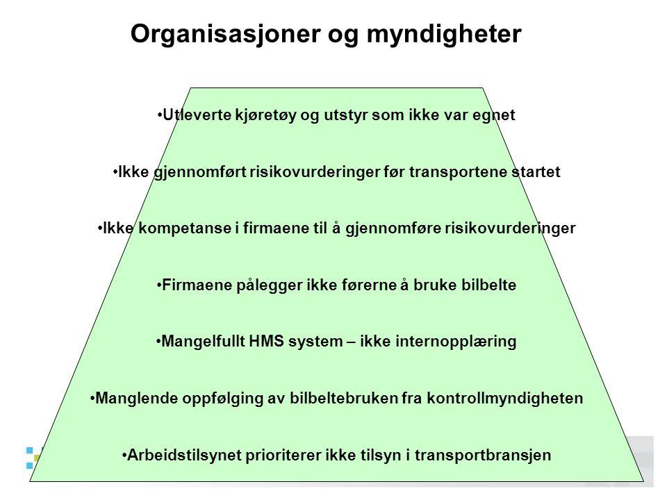 05/2011 Martin Visnes •Utleverte kjøretøy og utstyr som ikke var egnet •Ikke gjennomført risikovurderinger før transportene startet •Ikke kompetanse i