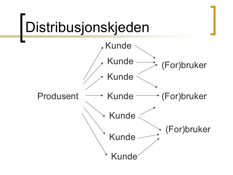 Kunde(For)brukerProdusent Distribusjonskjeden Kunde (For)bruker