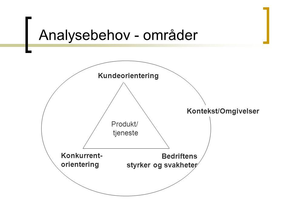 Analysebehov - områder Produkt/ tjeneste Konkurrent- orientering Bedriftens styrker og svakheter Kundeorientering Kontekst/Omgivelser