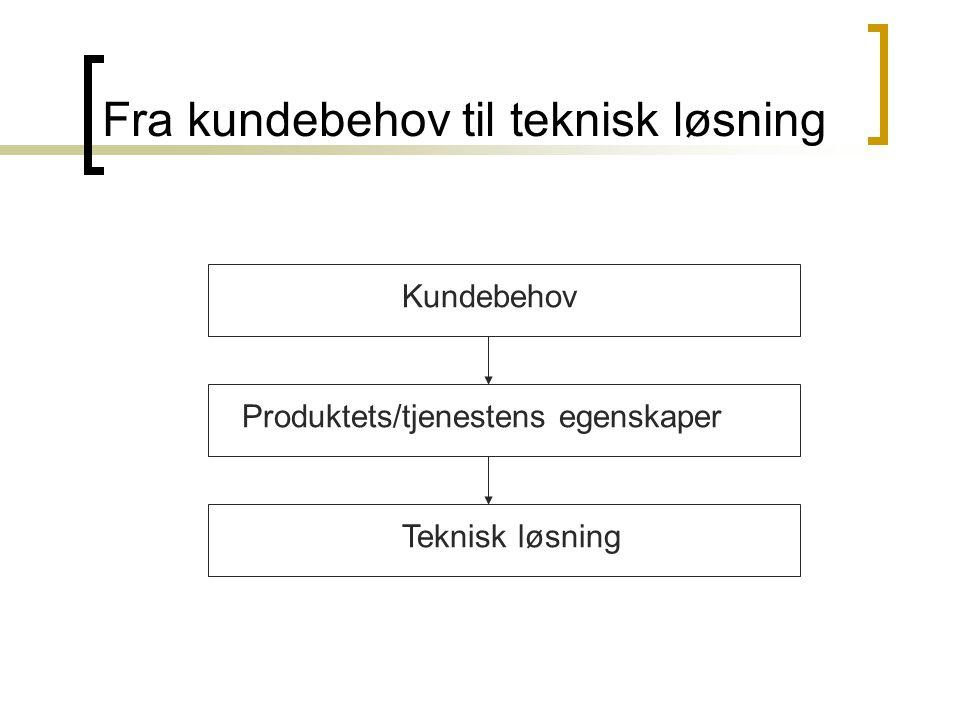 Fra kundebehov til teknisk løsning Kundebehov Produktets/tjenestens egenskaper Teknisk løsning