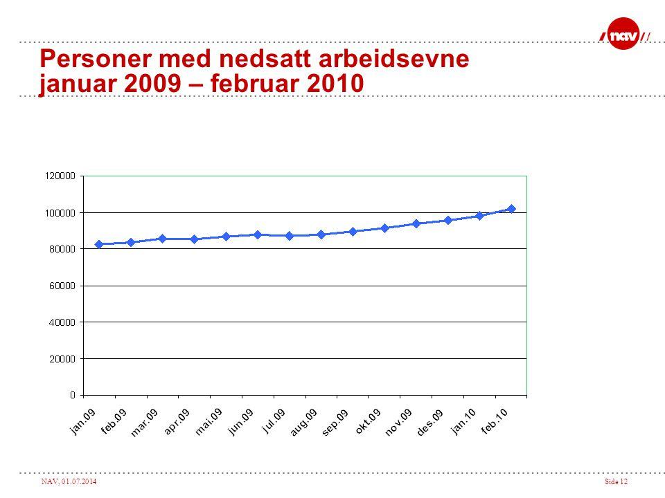 NAV, 01.07.2014Side 12 Personer med nedsatt arbeidsevne januar 2009 – februar 2010