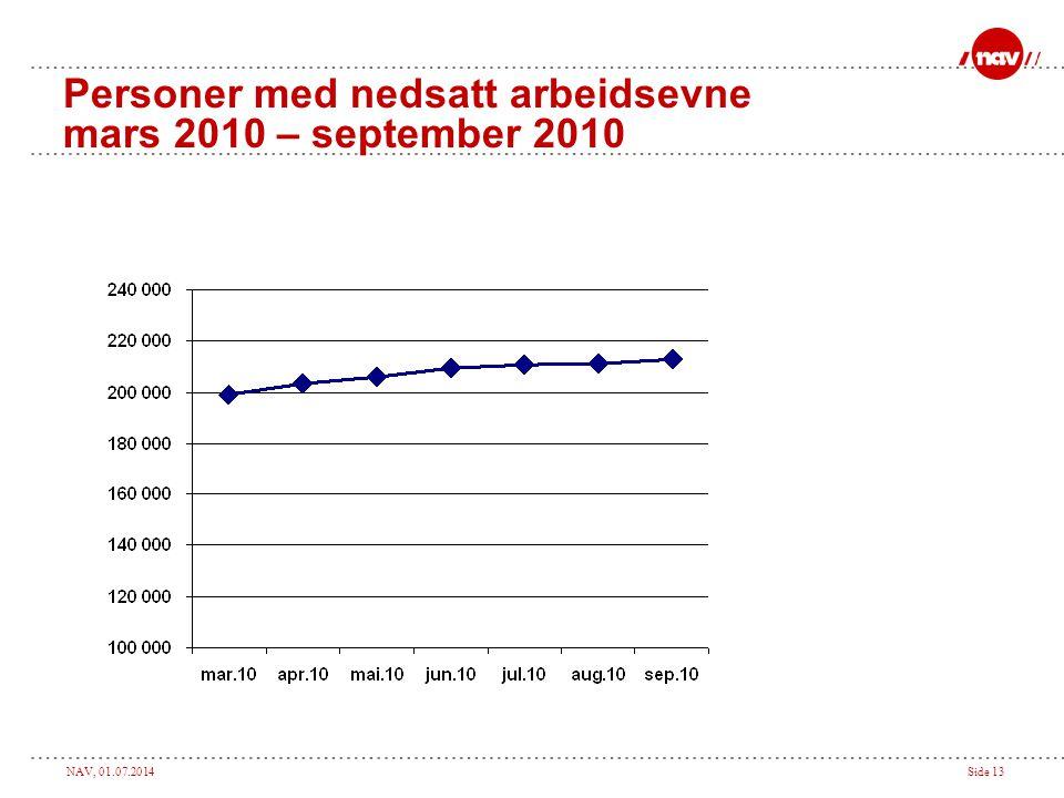 NAV, 01.07.2014Side 13 Personer med nedsatt arbeidsevne mars 2010 – september 2010