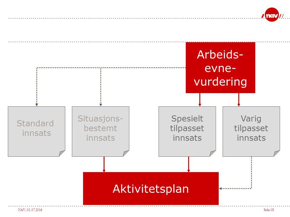 NAV, 01.07.2014Side 18 Aktivitetsplan Arbeids- evne- vurdering Standard innsats Situasjons- bestemt innsats Spesielt tilpasset innsats Varig tilpasset