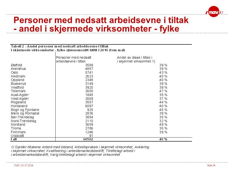NAV, 01.07.2014Side 34 Personer med nedsatt arbeidsevne i tiltak - andel i skjermede virksomheter - fylke