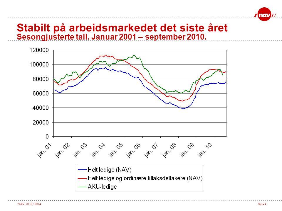 NAV, 01.07.2014Side 4 Stabilt på arbeidsmarkedet det siste året Sesongjusterte tall. Januar 2001 – september 2010.