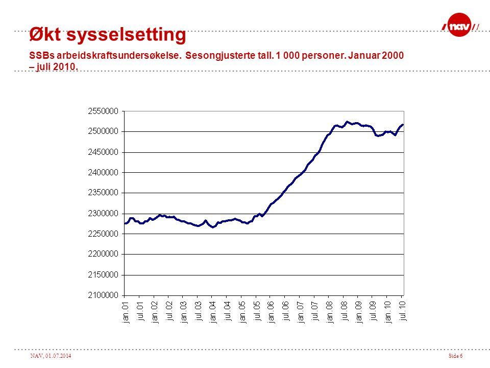 NAV, 01.07.2014Side 6 Økt sysselsetting SSBs arbeidskraftsundersøkelse. Sesongjusterte tall. 1 000 personer. Januar 2000 – juli 2010.