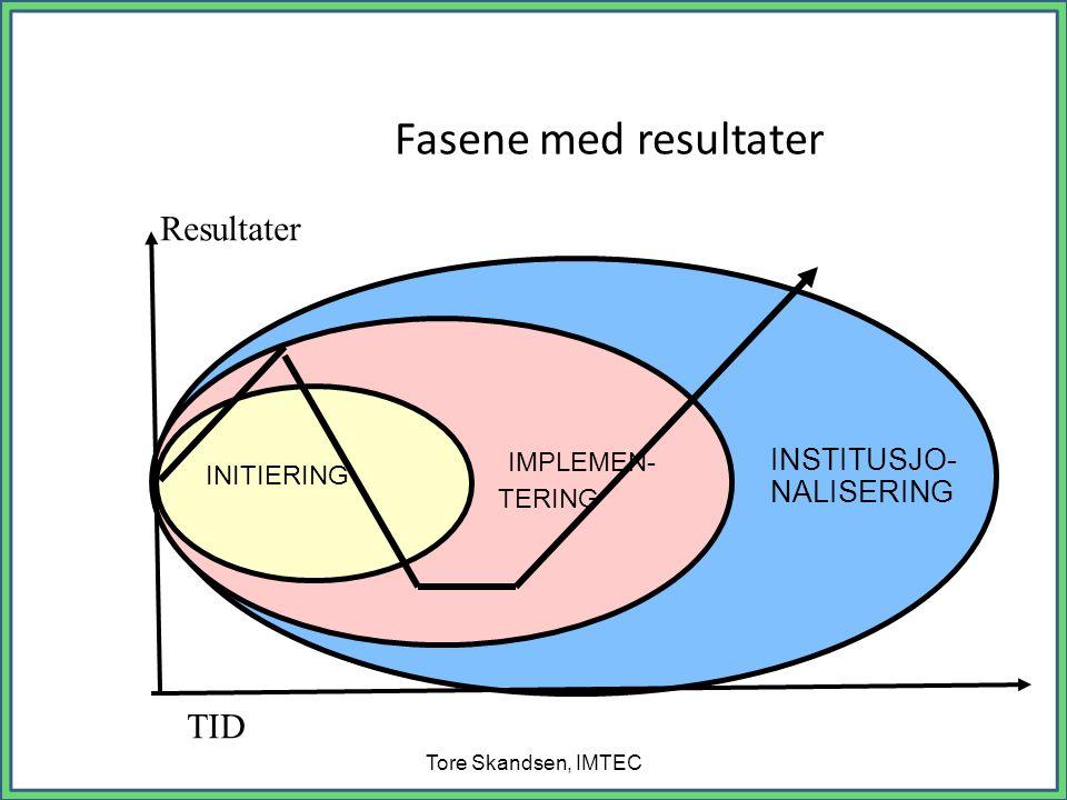Fasene med resultater Tore Skandsen, IMTEC INSTITUSJO- NALISERING IMPLEMEN- TERING INITIERING TID Resultater