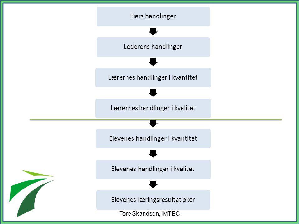 Eiers handlingerLederens handlingerLærernes handlinger i kvantitetLærernes handlinger i kvalitetElevenes handlinger i kvantitetElevenes handlinger i kvalitetElevenes læringsresultat øker Tore Skandsen, IMTEC
