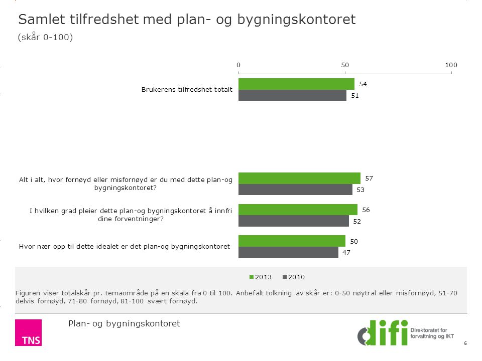 3.14 X AXIS 6.65 BASE MARGIN 5.95 TOP MARGIN 4.52 CHART TOP LEFT MARGIN RIGHT MARGIN Plan- og bygningskontoret Figuren viser totalskår pr.