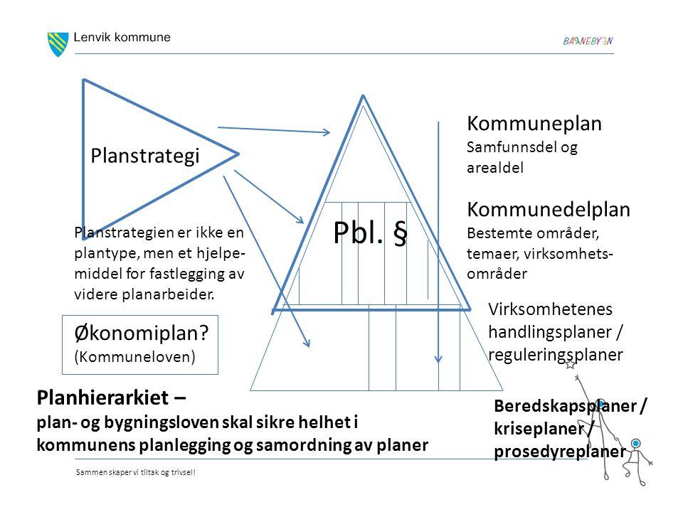 Sammen skaper vi tiltak og trivsel! Kommuneplan Samfunnsdel og arealdel Kommunedelplan Bestemte områder, temaer, virksomhets- områder Virksomhetenes h