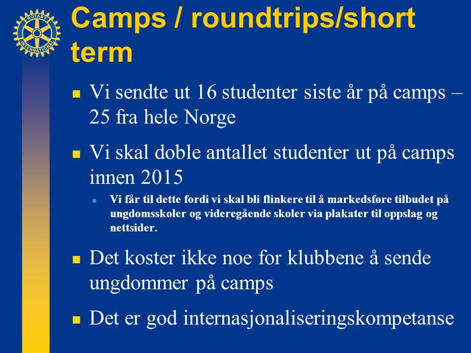 Camps / roundtrips/short term  Vi sendte ut 16 studenter siste år på camps – 25 fra hele Norge  Vi skal doble antallet studenter ut på camps innen 2015  Vi får til dette fordi vi skal bli flinkere til å markedsføre tilbudet på ungdomsskoler og videregående skoler via plakater til oppslag og nettsider.
