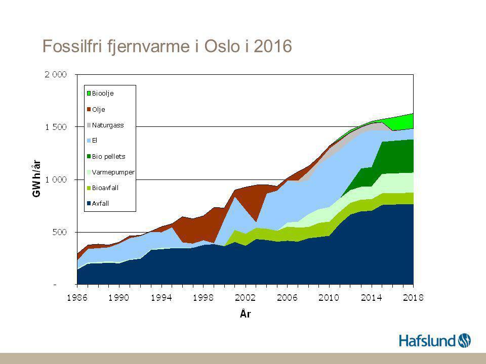 Fossilfri fjernvarme i Oslo i 2016