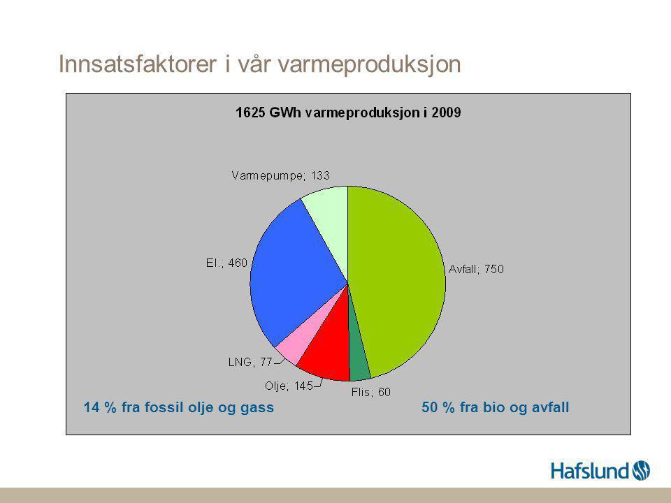 Avfall (husholdningsavfall, næringsavfall og avfallsbasert brensel) •Ny linje på Klemetsrud (+ 300 GWh) •Et veldig tøft avfallsmarked p.t.