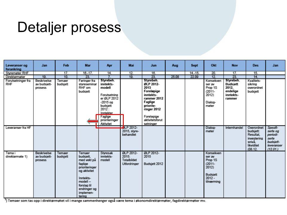 Detaljer prosess