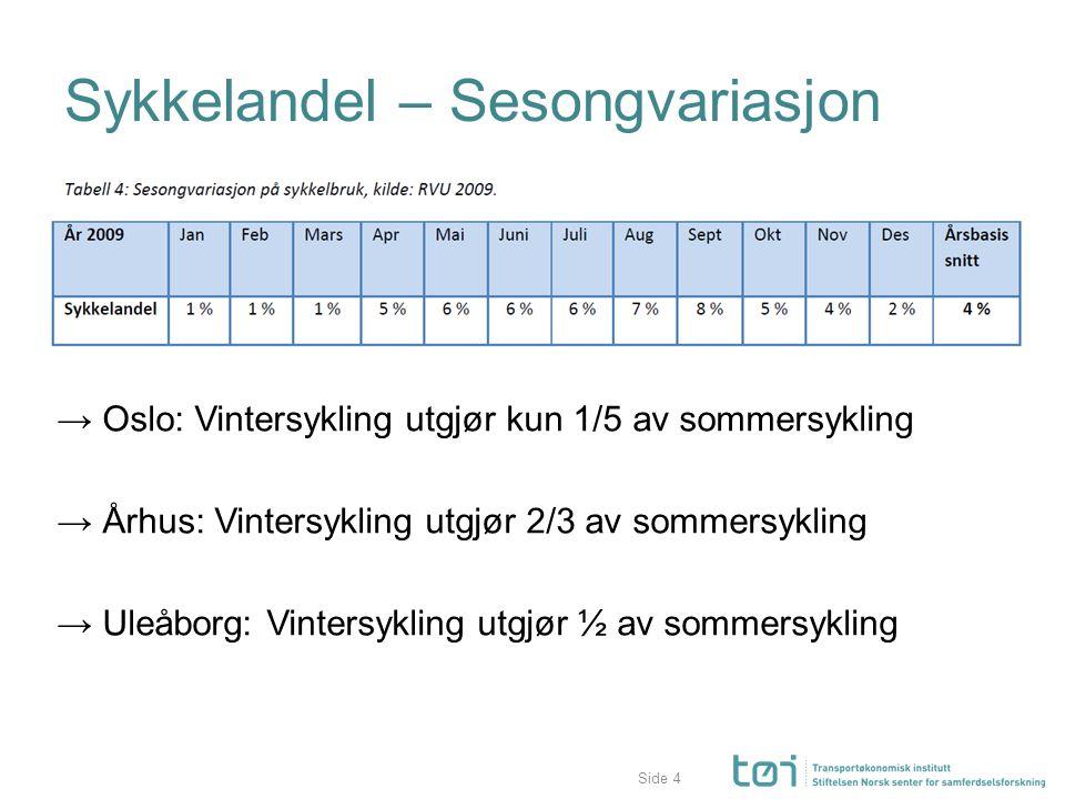 Side Sykkelandel – Sesongvariasjon → Oslo: Vintersykling utgjør kun 1/5 av sommersykling → Århus: Vintersykling utgjør 2/3 av sommersykling → Uleåborg