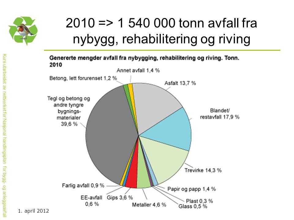Kurs utarbeidet av nettverket for Nasjonal handlingsplan for bygg- og anleggsavfall 2010 => 1 540 000 tonn avfall fra nybygg, rehabilitering og riving
