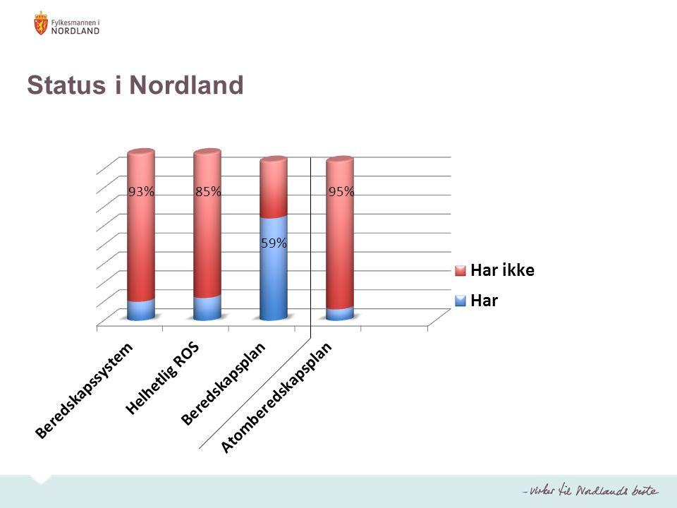 Status i Nordland 85% 59%