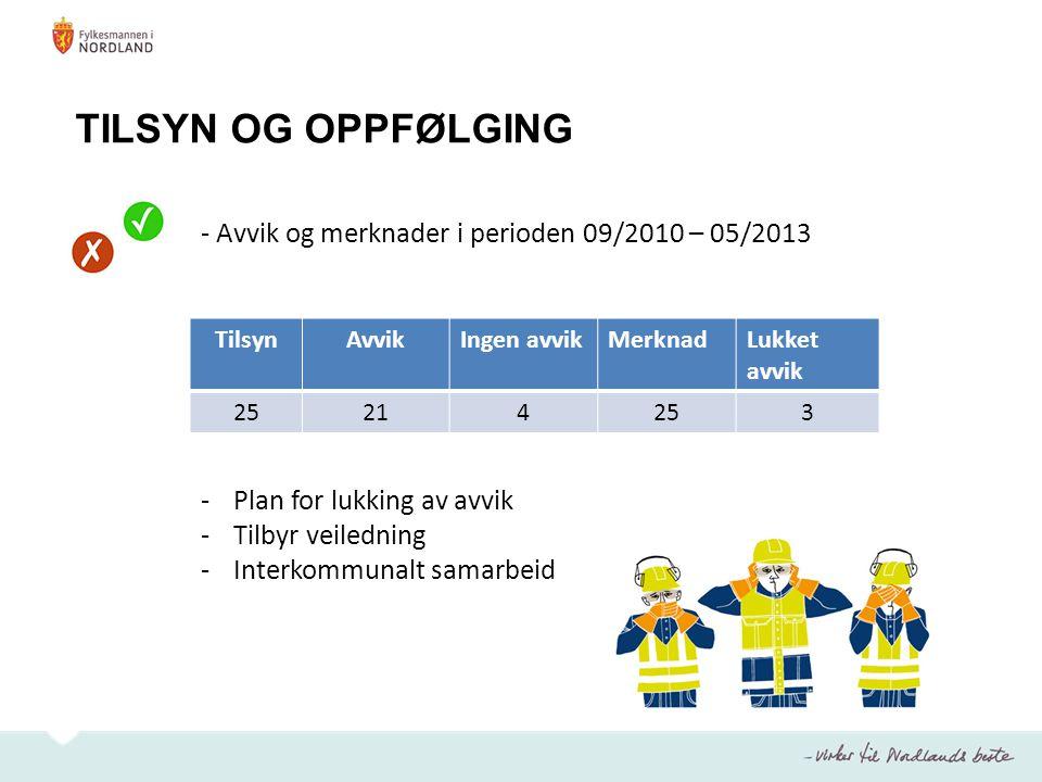 TILSYN OG OPPFØLGING - Avvik og merknader i perioden 09/2010 – 05/2013 -Plan for lukking av avvik -Tilbyr veiledning -Interkommunalt samarbeid TilsynA