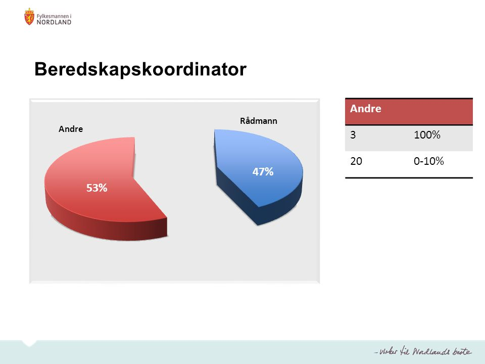 Andre Rådmann Andre 3100% 200-10% Beredskapskoordinator