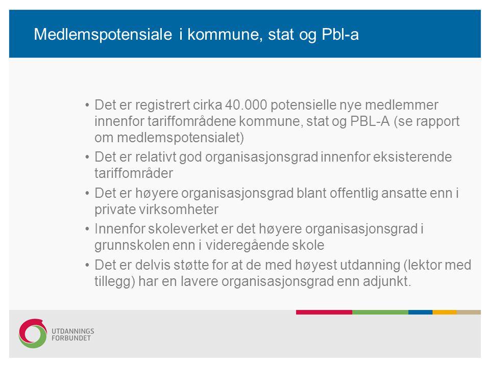 Medlemspotensiale i kommune, stat og Pbl-a •Det er registrert cirka 40.000 potensielle nye medlemmer innenfor tariffområdene kommune, stat og PBL-A (s