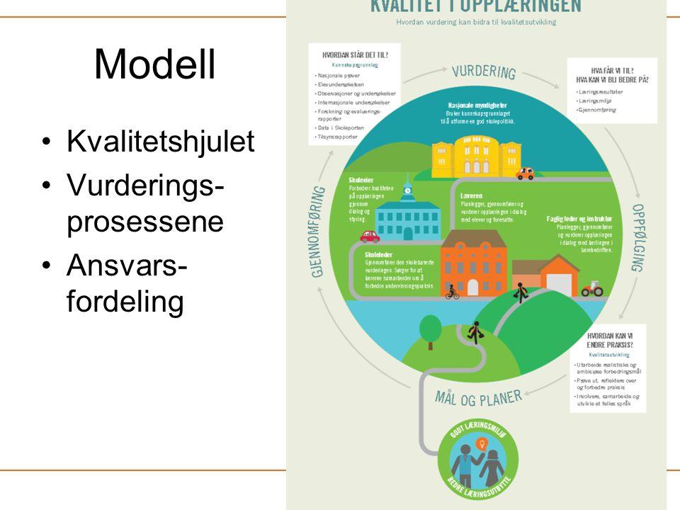Modell •Kvalitetshjulet •Vurderings- prosessene •Ansvars- fordeling