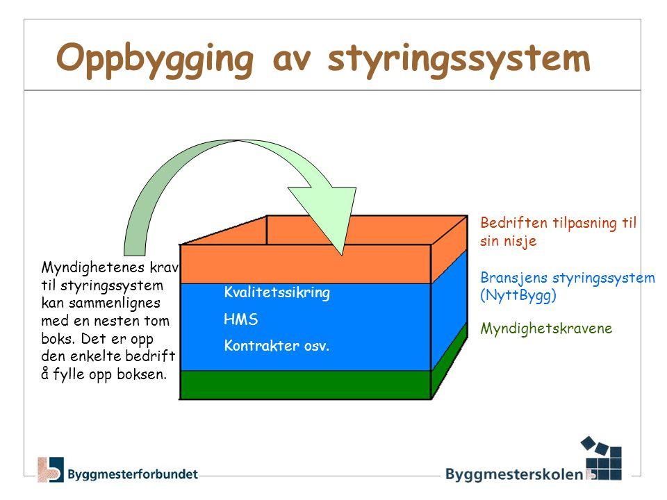 Oppbygging av styringssystem Bedriften tilpasning til sin nisje Bransjens styringssystem (NyttBygg) Myndighetskravene Myndighetenes krav til styringss