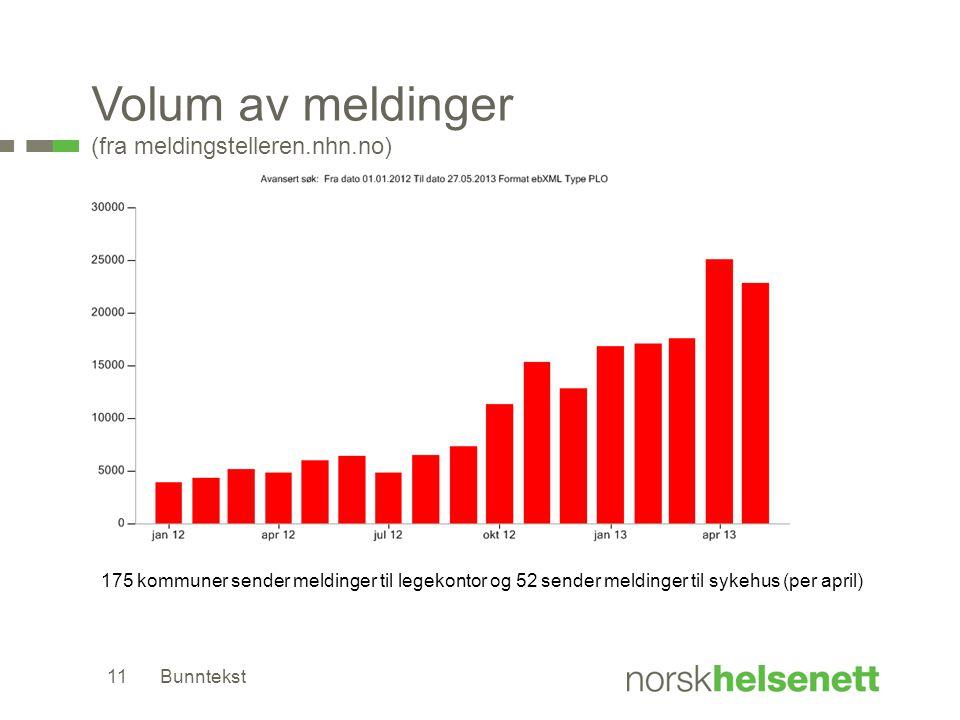 Volum av meldinger (fra meldingstelleren.nhn.no) Bunntekst11 175 kommuner sender meldinger til legekontor og 52 sender meldinger til sykehus (per april)