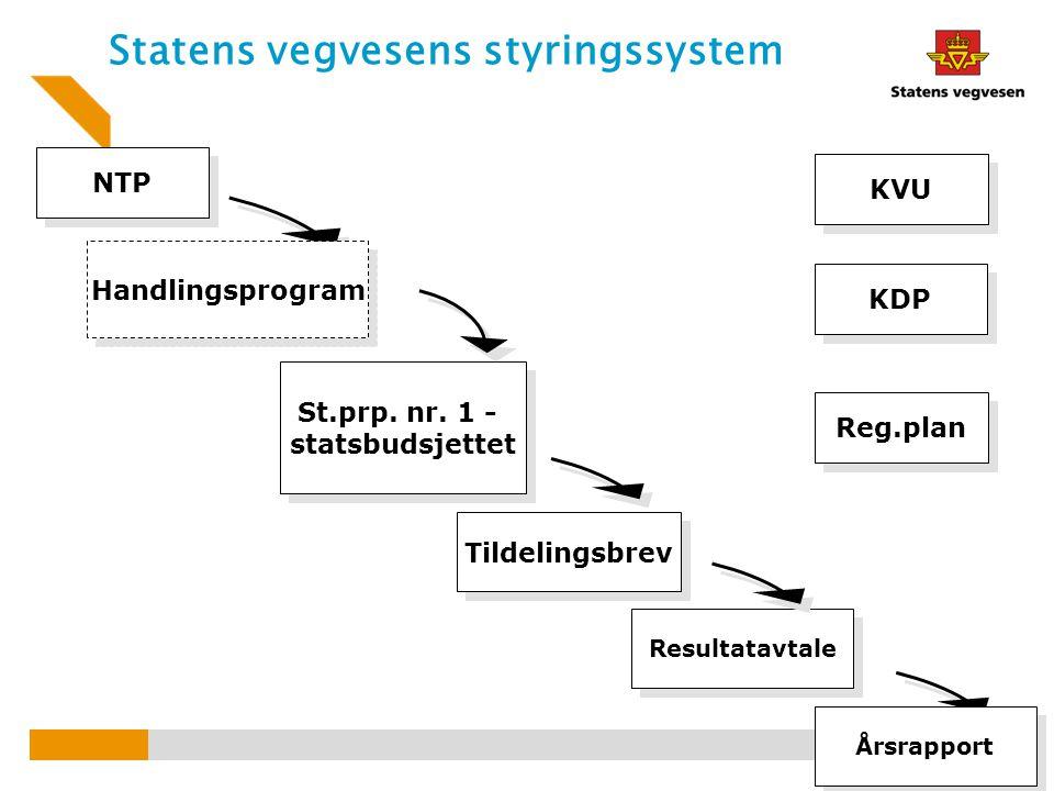 Statens vegvesens styringssystem Tildelingsbrev NTP St.prp. nr. 1 - statsbudsjettet Resultatavtale Handlingsprogram Årsrapport KVU KDP Reg.plan