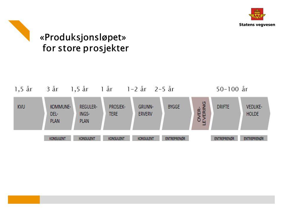«Produksjonsløpet» for store prosjekter 1,5 år 3 år 1,5 år 1 år 1-2 år 2-5 år 50-100 år