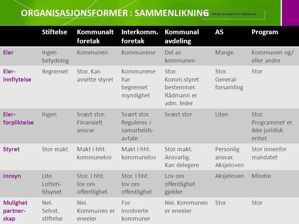 StiftelseKommunalt foretak Interkomm. foretak Kommunal avdeling ASProgram EierIngen betydning KommunenKommuneneDel av kommunen MangeKommunen og/ eller