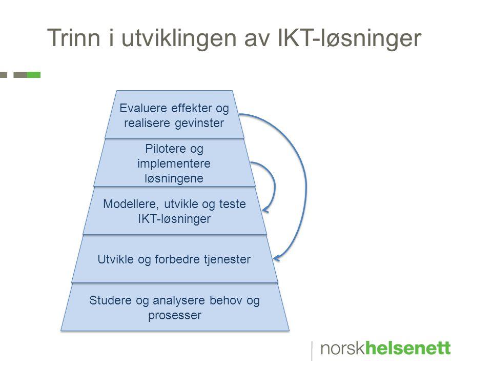 Trinn i utviklingen av IKT-løsninger Studere og analysere behov og prosesser Utvikle og forbedre tjenester Modellere, utvikle og teste IKT-løsninger P