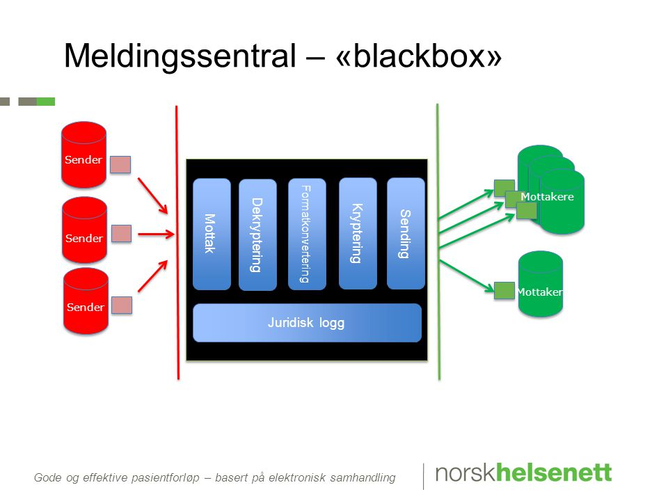 Gode og effektive pasientforløp – basert på elektronisk samhandling Meldingssentral – «blackbox» Mottak Formatkonvertering Juridisk logg Kryptering Dekryptering Sending Sender Mottaker Mottakere Sender