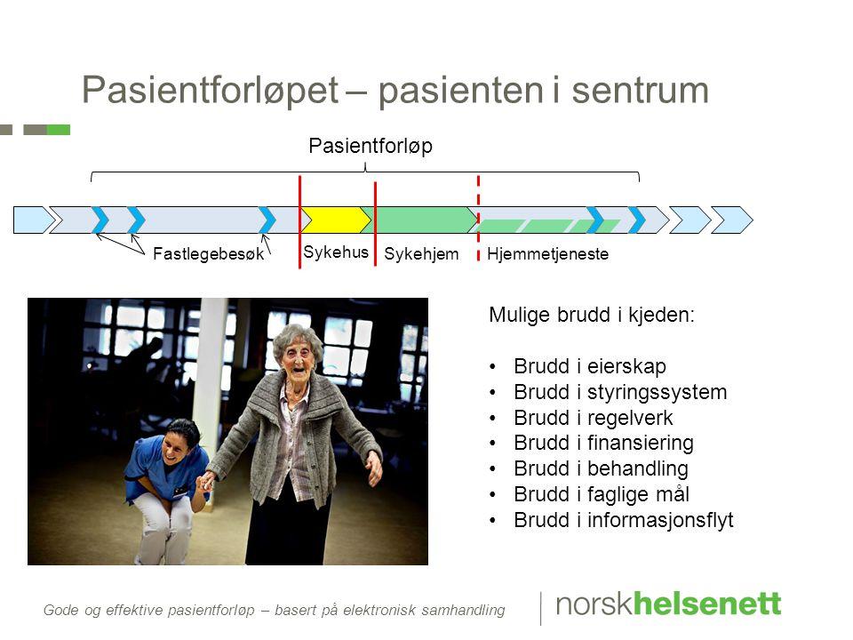 Gode og effektive pasientforløp – basert på elektronisk samhandling Pasientforløpet – pasienten i sentrum Sykehus SykehjemHjemmetjenesteFastlegebesøk
