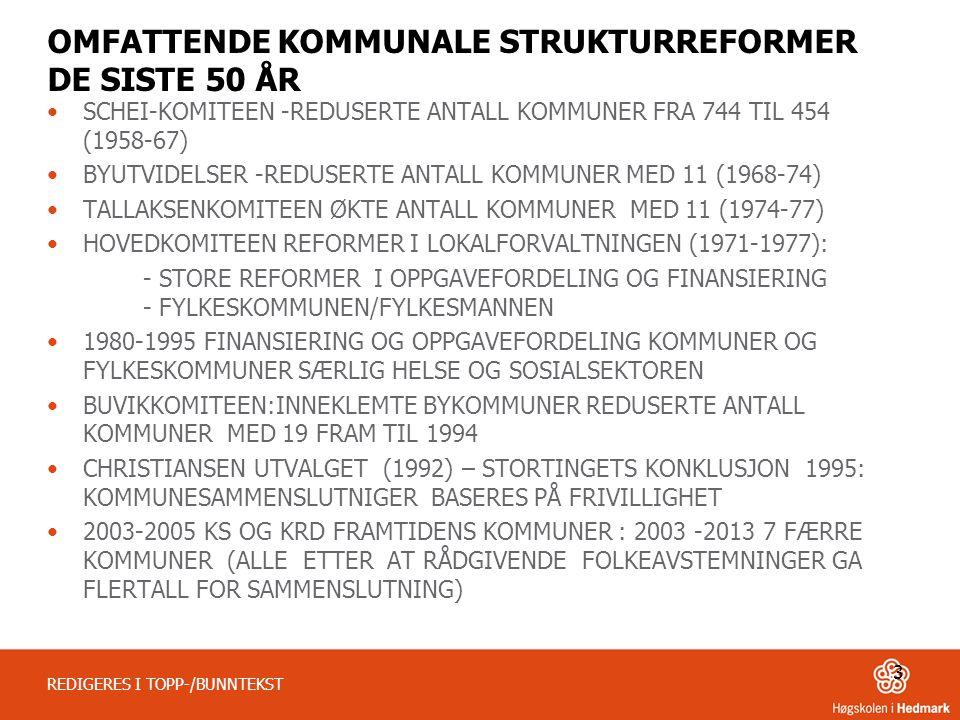 OMFATTENDE KOMMUNALE STRUKTURREFORMER DE SISTE 50 ÅR •SCHEI-KOMITEEN -REDUSERTE ANTALL KOMMUNER FRA 744 TIL 454 (1958-67) •BYUTVIDELSER -REDUSERTE ANTALL KOMMUNER MED 11 (1968-74) •TALLAKSENKOMITEEN ØKTE ANTALL KOMMUNER MED 11 (1974-77) •HOVEDKOMITEEN REFORMER I LOKALFORVALTNINGEN (1971-1977): - STORE REFORMER I OPPGAVEFORDELING OG FINANSIERING - FYLKESKOMMUNEN/FYLKESMANNEN •1980-1995 FINANSIERING OG OPPGAVEFORDELING KOMMUNER OG FYLKESKOMMUNER SÆRLIG HELSE OG SOSIALSEKTOREN •BUVIKKOMITEEN:INNEKLEMTE BYKOMMUNER REDUSERTE ANTALL KOMMUNER MED 19 FRAM TIL 1994 •CHRISTIANSEN UTVALGET (1992) – STORTINGETS KONKLUSJON 1995: KOMMUNESAMMENSLUTNIGER BASERES PÅ FRIVILLIGHET •2003-2005 KS OG KRD FRAMTIDENS KOMMUNER : 2003 -2013 7 FÆRRE KOMMUNER (ALLE ETTER AT RÅDGIVENDE FOLKEAVSTEMNINGER GA FLERTALL FOR SAMMENSLUTNING) 3 REDIGERES I TOPP-/BUNNTEKST