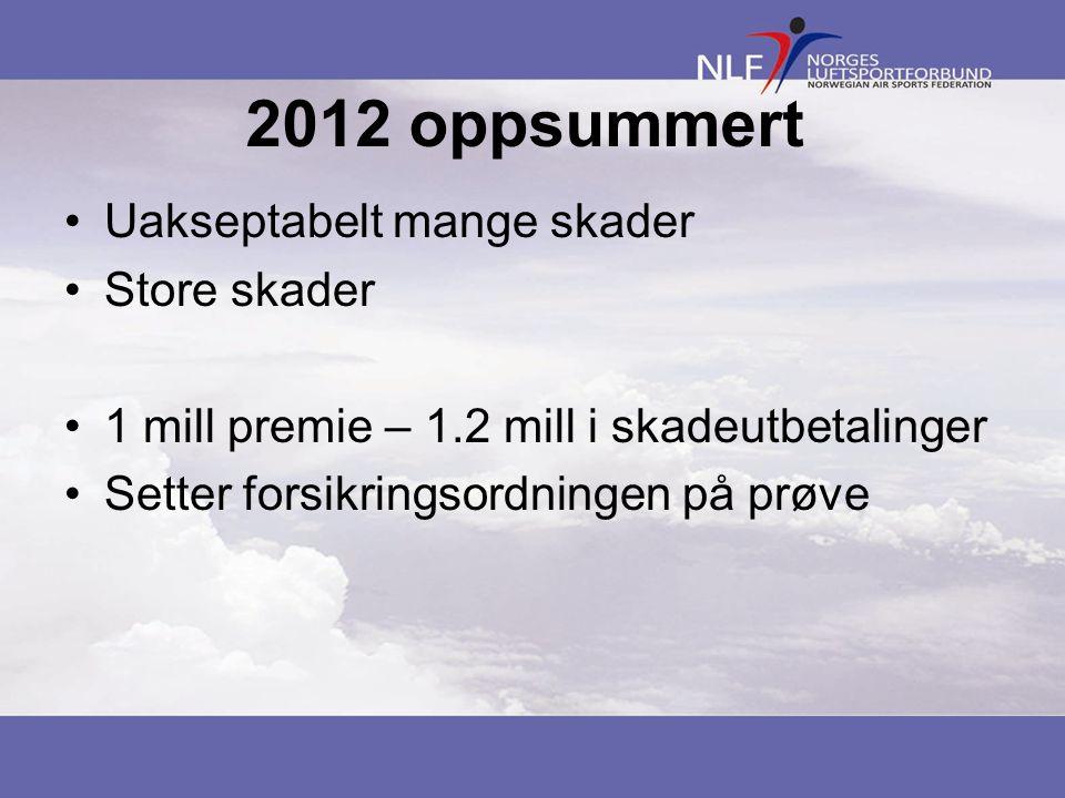 2012 oppsummert •Uakseptabelt mange skader •Store skader •1 mill premie – 1.2 mill i skadeutbetalinger •Setter forsikringsordningen på prøve