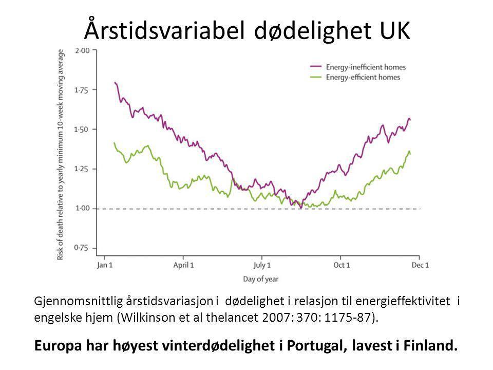 Årstidsvariabel dødelighet UK Gjennomsnittlig årstidsvariasjon i dødelighet i relasjon til energieffektivitet i engelske hjem (Wilkinson et al thelanc