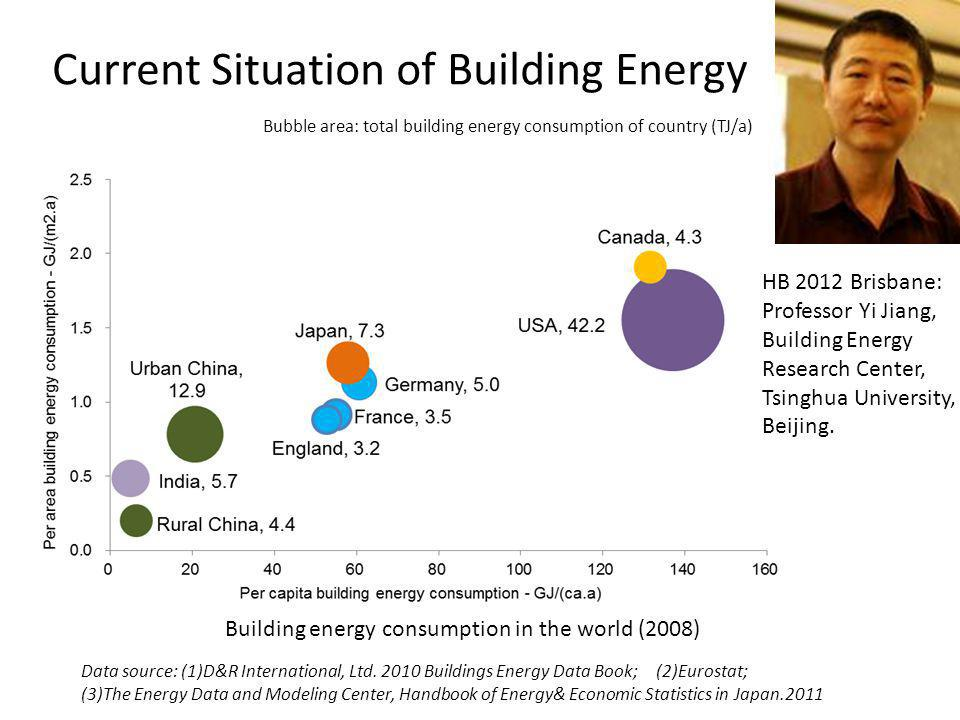 Current Situation of Building Energy Data source: (1)D&R International, Ltd. 2010 Buildings Energy Data Book; (2)Eurostat; (3)The Energy Data and Mode