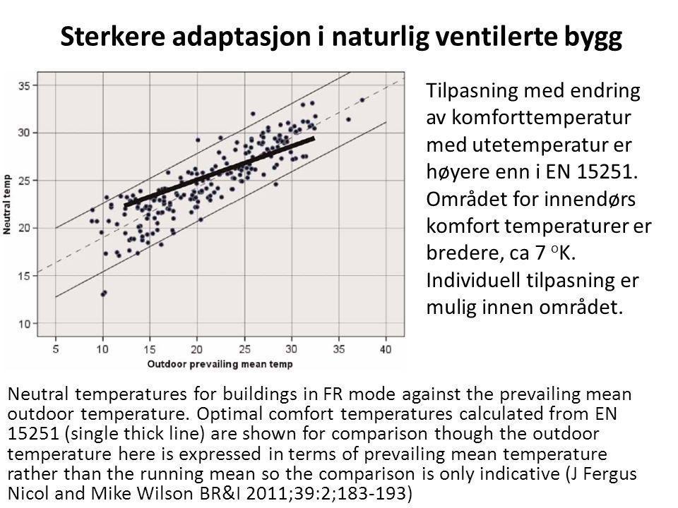 Sterkere adaptasjon i naturlig ventilerte bygg Neutral temperatures for buildings in FR mode against the prevailing mean outdoor temperature. Optimal