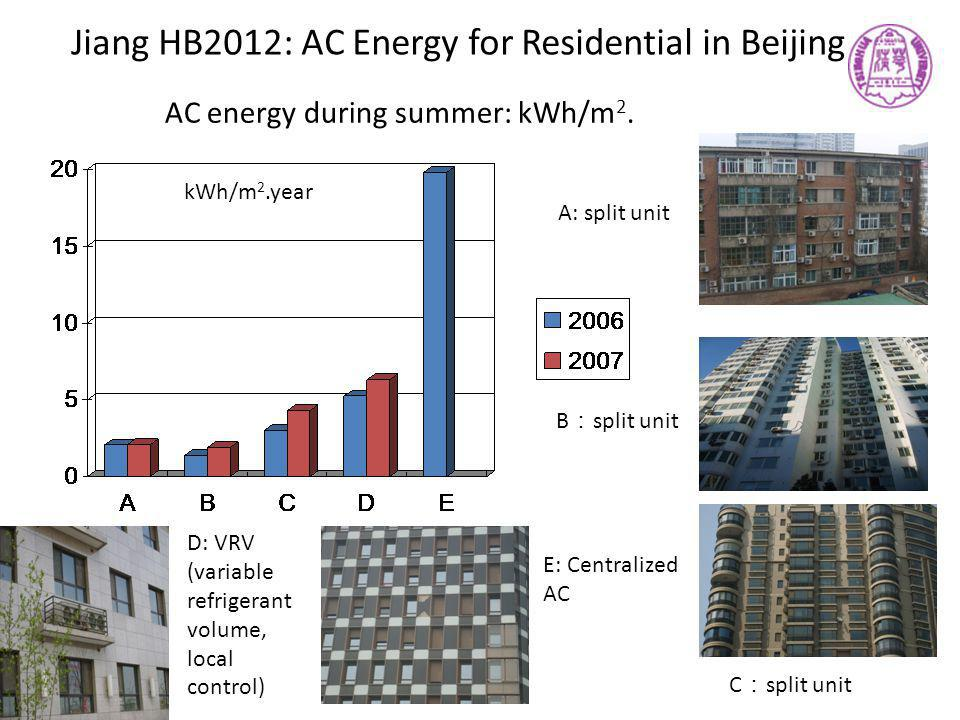 Jiang HB2012: AC Energy for Residential in Beijing kWh/m 2.year AC energy during summer: kWh/m 2. A: split unit B : split unit C : split unit E: Centr
