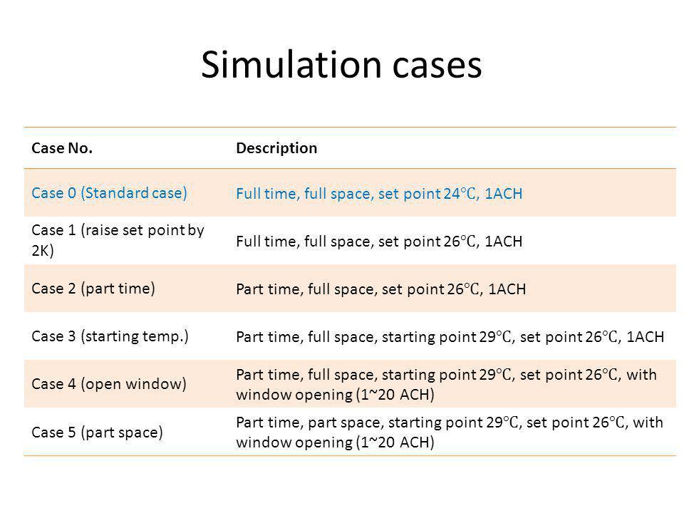 Simulation cases Case No.Description Case 0 (Standard case) Full time, full space, set point 24 ℃, 1ACH Case 1 (raise set point by 2K) Full time, full