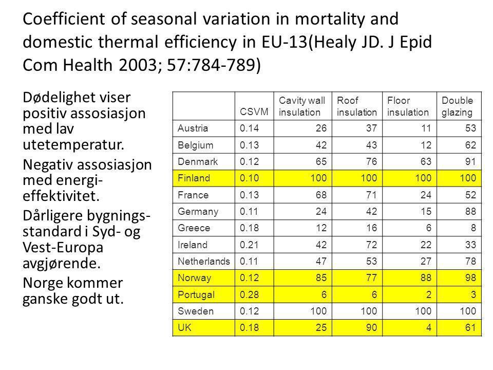 Coefficient of seasonal variation in mortality and domestic thermal efficiency in EU-13(Healy JD. J Epid Com Health 2003; 57:784-789) Dødelighet viser