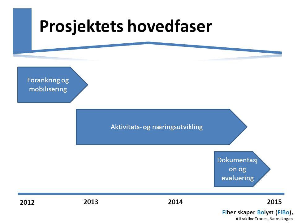 Fiber skaper Bolyst (FiBo), Attraktive Trones, Namsskogan Prosjektets hovedfaser Forankring og mobilisering Aktivitets- og næringsutvikling Dokumentas